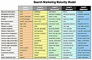 Search Marketing Maturity Model