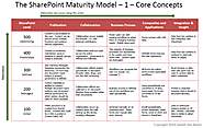The SharePoint Maturity Model, Version 1.0