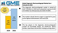 Global Diagnostic Electrocardiograph Market Size, Trends & Analysis - Forecasts To 2026 By Lead Type (12-Lead ECG Dev...
