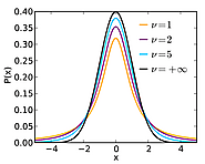 Student's t-distribution - Wikipedia