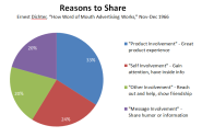 Why People Share: The Most Overlooked Part of Social Media Marketing «