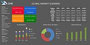Global Fuel Additives Market Size and Volume Estimates - Forecasts to 2025 By End-User Landscape (Consumer Profile), ...