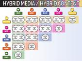 Hybrid Media / Hybrid Content - 10 Emerging Content Types
