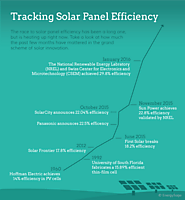 Solar Panel Quality, Reviews & Ratings | EnergySage
