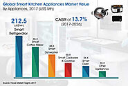 Smart Kitchen Appliances Market: Global Industry Analysis, Size and Forecast, 2017 to 2026