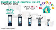 Smart Home Devices Market: Coronavirus and its Potential Impact in 2020 and Beyond