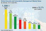 Security And Vulnerability Management (SVM) Market share, 2017 to 2027