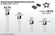 Varactor Diode Market: Global Industry Analysis, Drivers, Restraints, Opportunities and Forecast to 2027