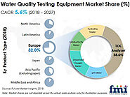 Water Quality Testing Equipment Market: Global Industry Analysis, Size, Trends and Forecast by 2027