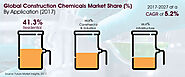 Construction Chemicals Market - Global Industry Analysis, Size and Forecast, 2017 to 2027