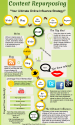 Infographics - How to Repurpose Your Content with a Wow!
