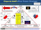 Cirque du Soleil's BLUE OCEAN STRATEGY: One-page Story of How Cirque du Soleil Used a Business Model Yacht to Sail to...
