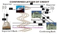 LC Confirmation (Letter of Credit Confirmation) and Work Flow