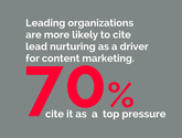 Leading organizations are more likely to cite lead nurturing as a driver for content marketing. 70% cite it as a top ...
