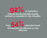 92% of marketers indicate producing high-quality content as valuable or very valuable.