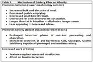 What Do We Know about Dietary Fiber Intake in Children and Health? The Effects of Fiber Intake on Constipation, Obesi...