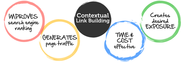 Link Building Tips & Strategies For Your Website