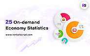 On-demand Economy: 25 Statistics that you need to know