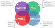 Sample Marketing Plan With Paid, Owned, Earned and Shared Media -