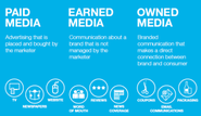 What's the Difference between Paid, owned, and earned media?