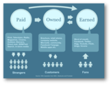 A Content Marketing Strategy Using Paid, Owned, and Earned Media