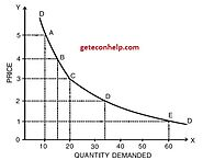 Law of Demand: Definition, Explained with Examples and Graph