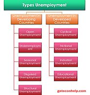 Unemployment: Major 9 Types Explained - Geteconhelp
