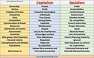Capitalism vs Socialism: 15 Differences Pros and Cons - Geteconhelp