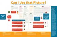 A nifty flow chart on Image Usage Rights