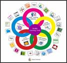 Digital Differentiation Tools for Teachers ~ Educational Technology and Mobile Learning