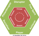 Gamification User Types Hexad