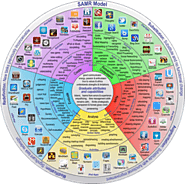 New Padagogy Wheel Helps You Integrate Technology Using SAMR Model