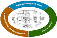 The Importance of Project Lifecycle Management for Mechanical Design Projects