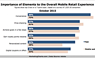 Most Important Elements of the Overall Mobile Retail Experience