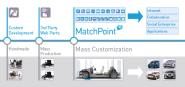 MatchPoint - The Original SharePoint Application Framework