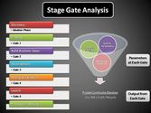What is Stage Gate or Phase Gate Model?