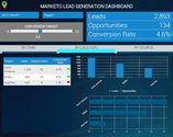 Transforming Marketo data into marketing insights in an interactive dashboard