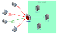 Securing Network Services with a Reverse Proxy