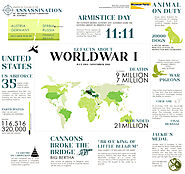12 World War I Facts will blow your mind