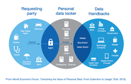 "Personal online data ""vaults"" similar to banks arise."