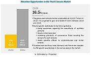Major Key Trends in Plant Extracts Market