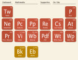 The Periodic Table of Content: Content Chemistry
