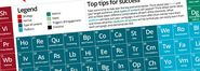 Another Periodic Table of Digital & Content Marketing - Digital Marketing Made Easy