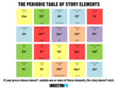 The Periodic Table of Story Elements | Houston PR