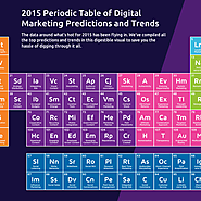 2015 Periodic Table of Digital Marketing Predictions and Trends | MESH Interactive