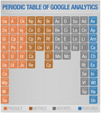 Periodic Table of Analytics