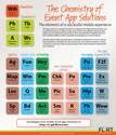 The Periodic Table of Mobile Event Solutions