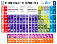 Periodic table of copyediting - Dragonfly Editorial