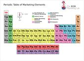Periodic Table of B2B Marketing Elements