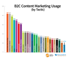 2013 B2C Content Marketing Benchmarks, Budgets and Trends, North America